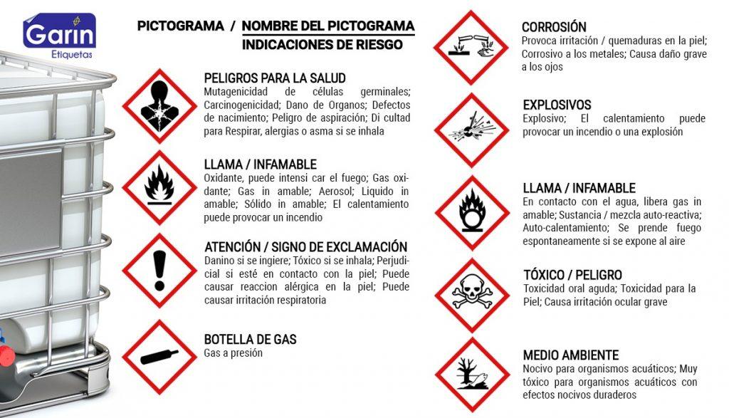 Etiquetado de Productos Químicos (SGA)